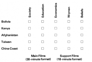 A table showing it is possible to view the films in a number of orders to different effect.